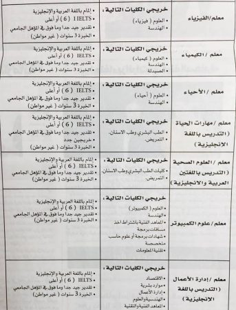 وظائف وزارة التربية والتعليم في الامارات مارس 2017 (2)