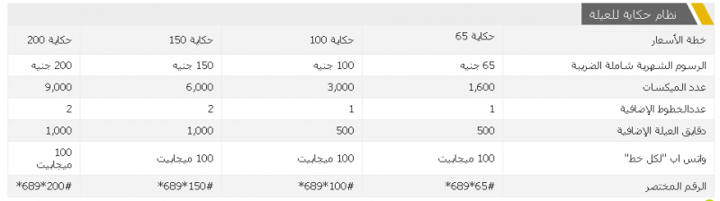 نظام حكاية للعيلة من اتصالات مصر